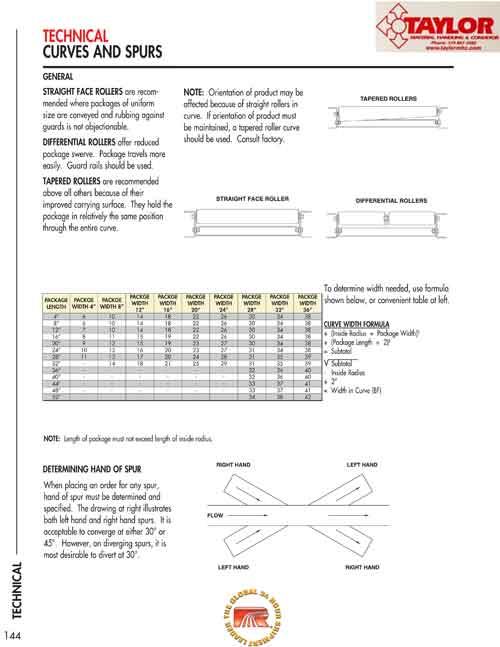 Technical Curves & Spurs