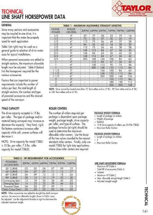 Technical Line Shaft Horsepower Data