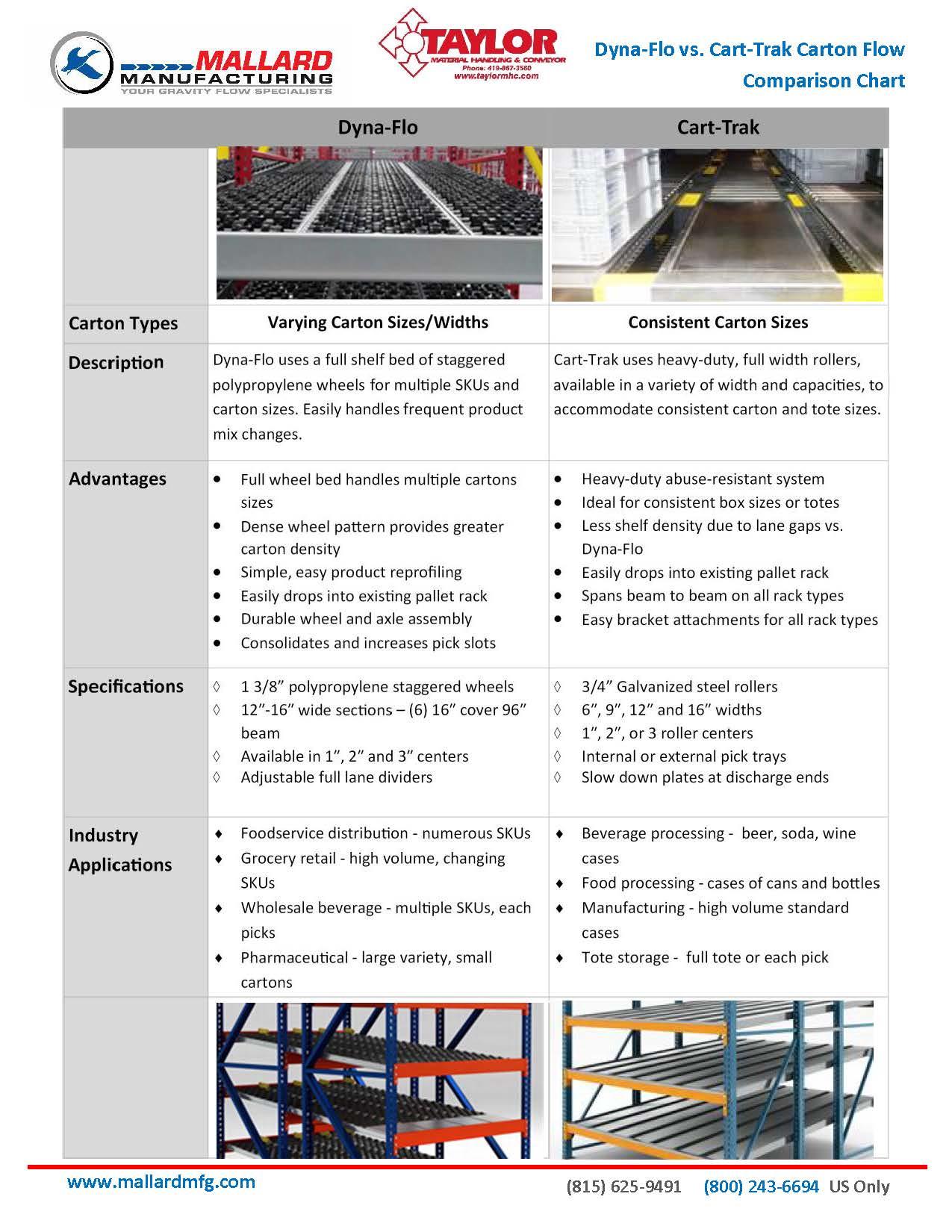 Mallard Pallet Flow Comparison Sheet
