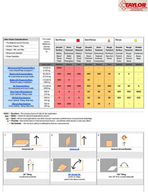 Anver Application Chart for Vacuum Lifters