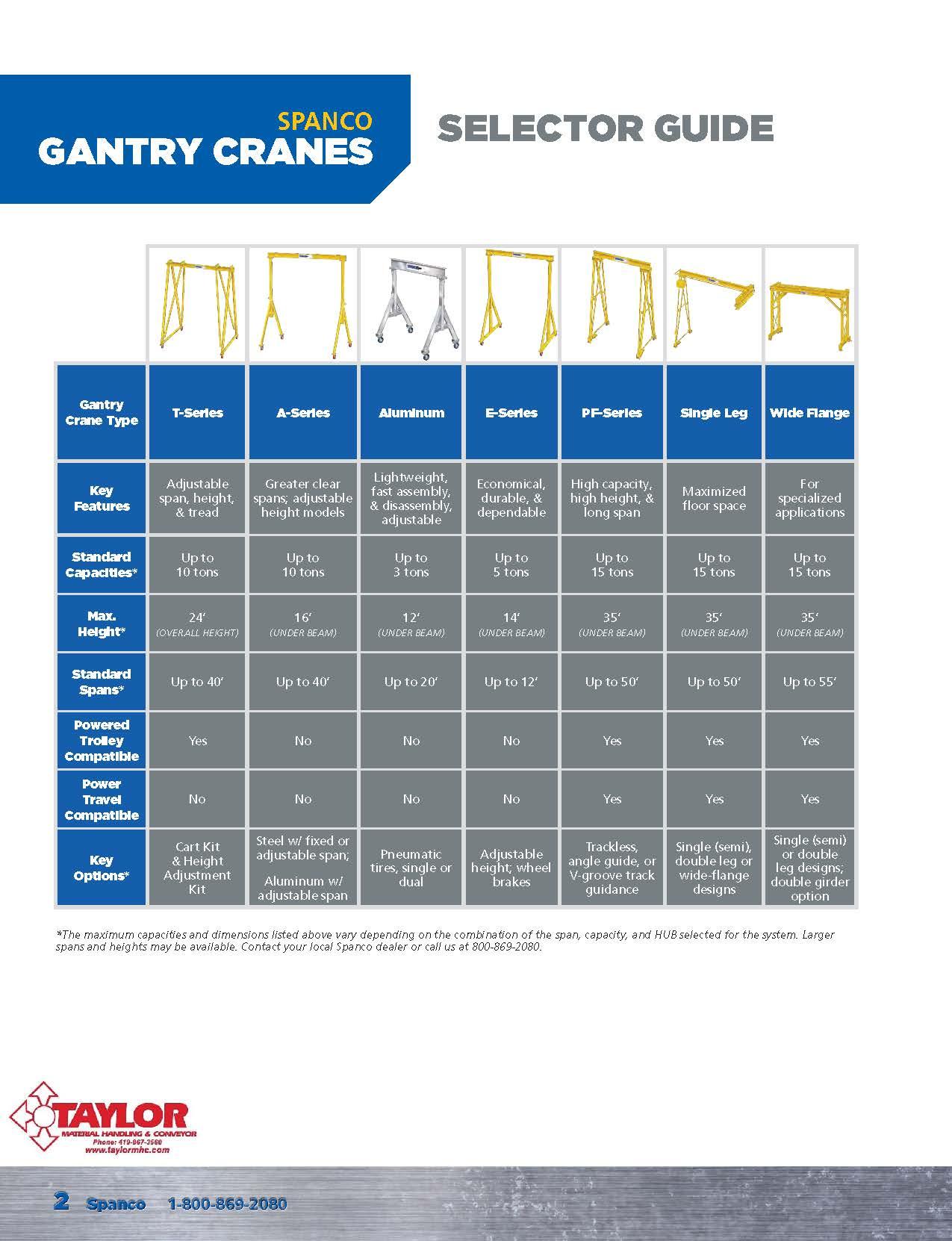 Spanco Gantry Crane Selector Guide