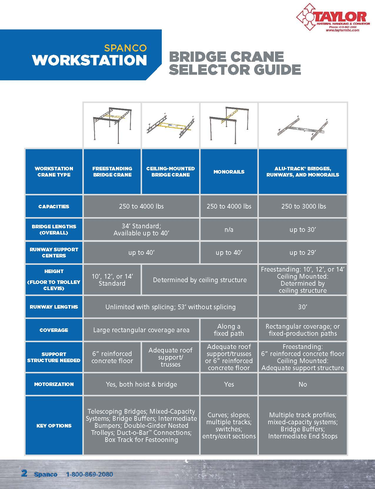 Spanco Workstation Crane Selector Guide